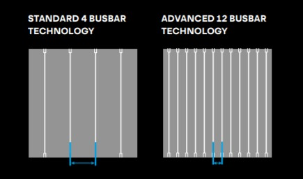 Q.PEAK DUO-G9 12 busbar technológia