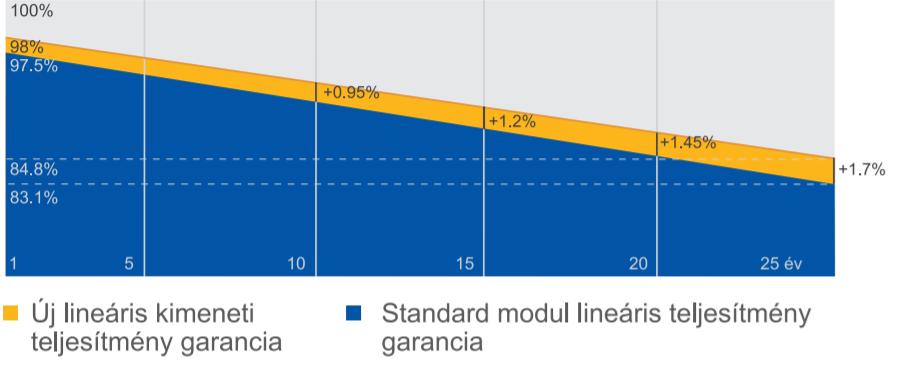 a1 solar- JA Solar garancia